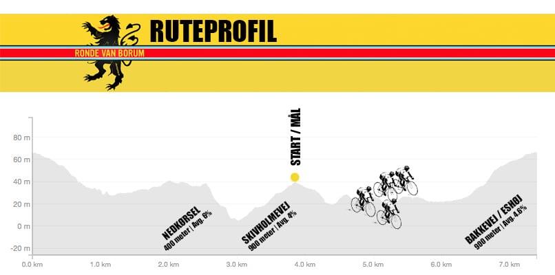 Ruteprofil Ronde van Borum 2015 AltomCykling.dk