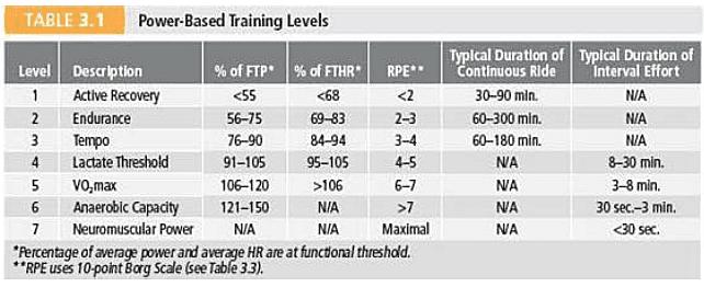 "Tabel taget fra: <em>""Training and Racing with A Powermeter, 2nd edition – af Hunter Allen og Andrew Coggan, PhD"