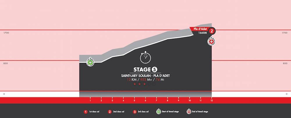Haute Route 2015 Stage 5