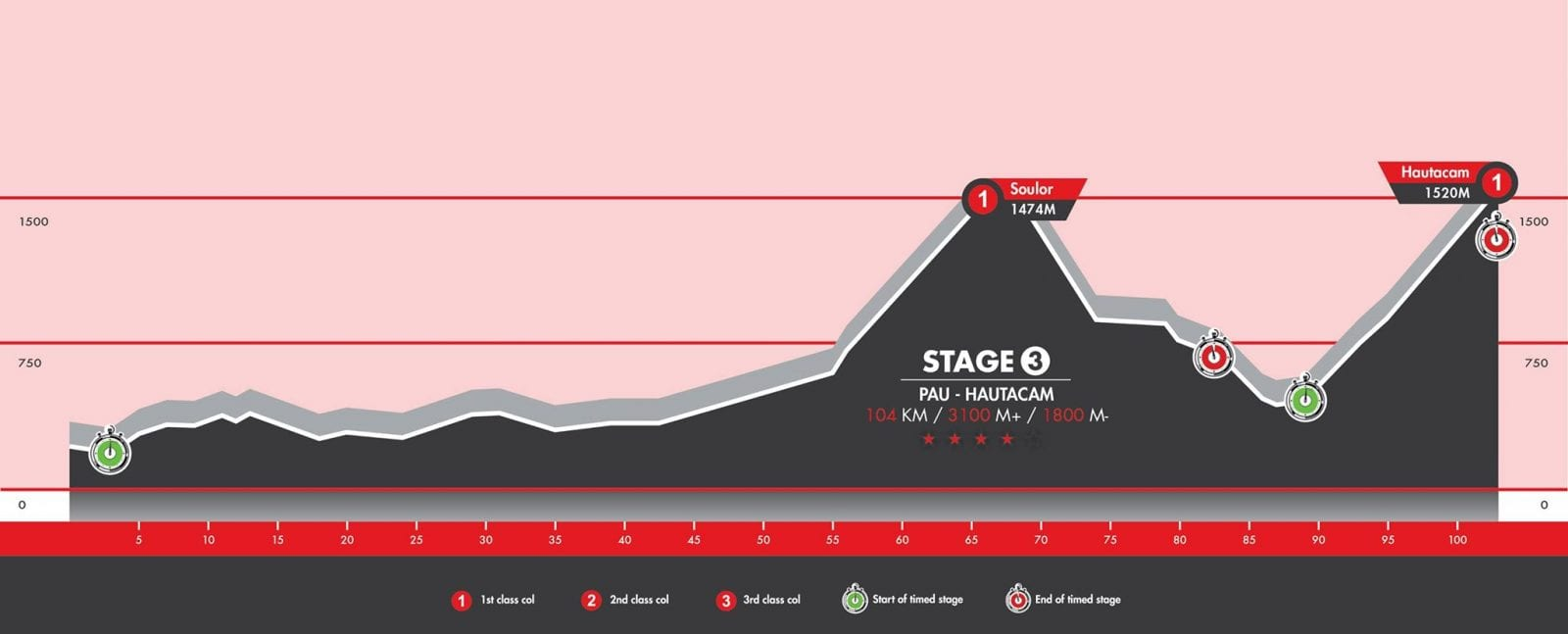 Haute Route 2015 Stage 3