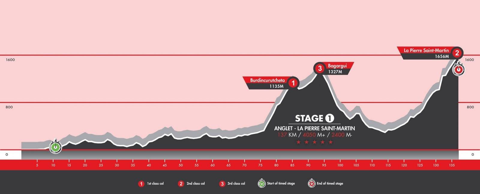 Haute Route 2015 stage 1