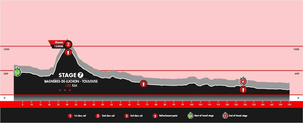 Haute Route 2015 Stage 7