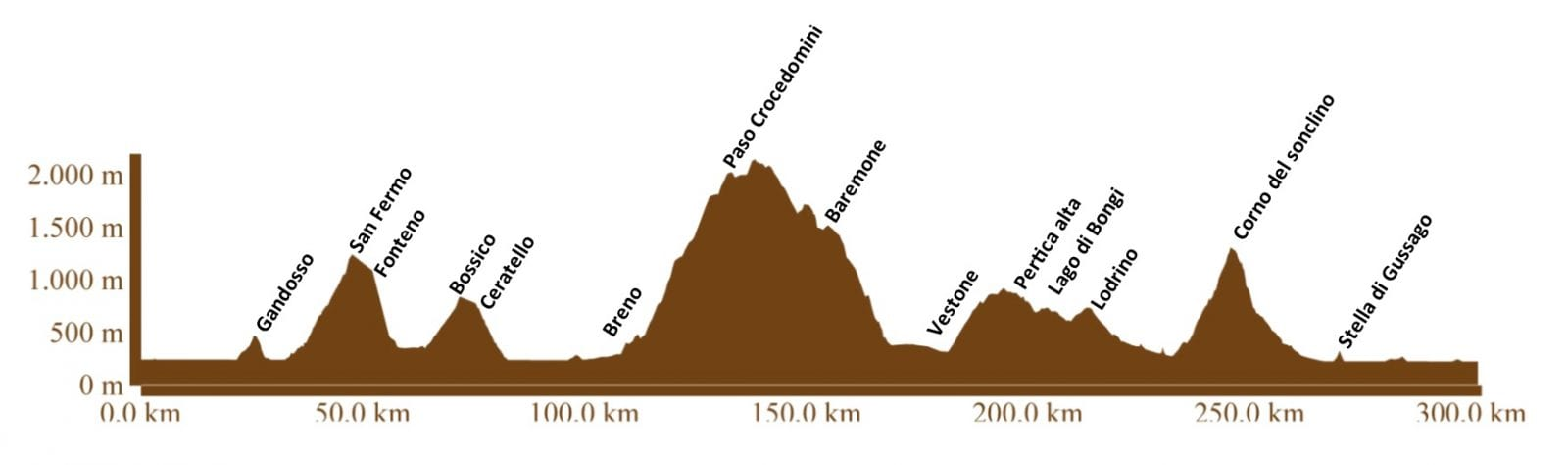 Jeroboam 300 2017 Route Profile